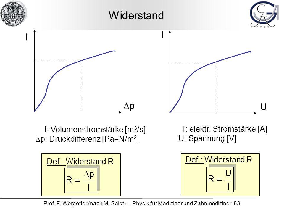 Widerstand I I Dp U I: Volumenstromstärke [m3/s]